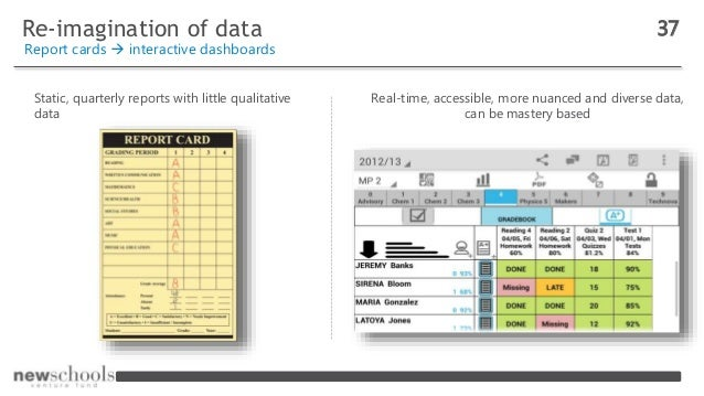 Re-imagination of data 37 Report cards  interactive dashboards Static, quarterly reports with little qualitative data Rea...