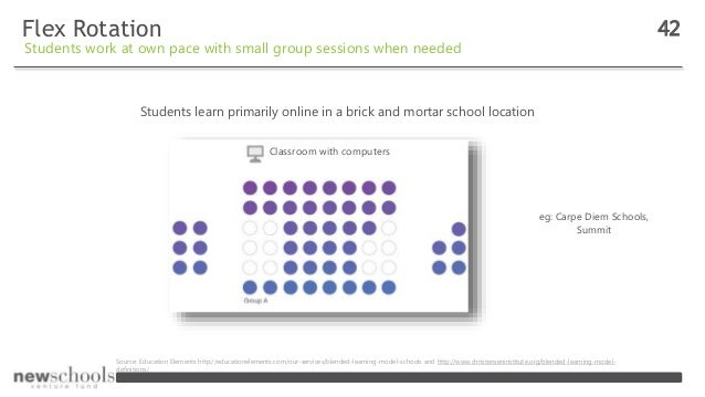 Flex Rotation 42 Students work at own pace with small group sessions when needed Source: Education Elements http://educati...