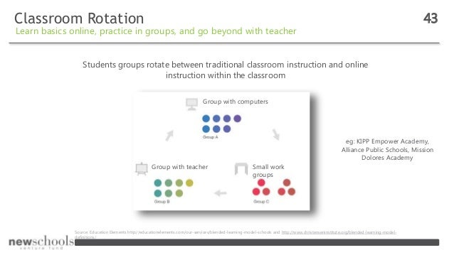 Classroom Rotation 43 Learn basics online, practice in groups, and go beyond with teacher Students groups rotate between t...
