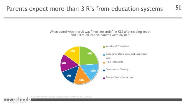 """Parents expect more than 3 R's from education systems 51 When asked which result was """"most essential"""" in K12 after reading..."""