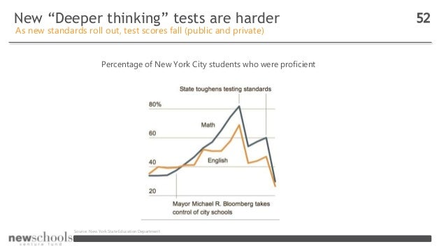 """New """"Deeper thinking"""" tests are harder 52 As new standards roll out, test scores fall (public and private) Percentage of N..."""