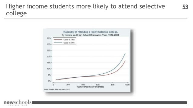 Higher income students more likely to attend selective college 53