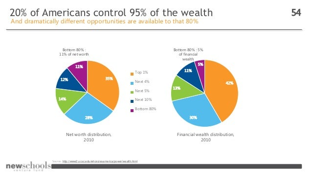 20% of Americans control 95% of the wealth 54 And dramatically different opportunities are available to that 80% Source: h...