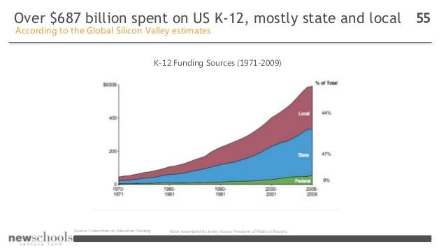Over $687 billion spent on US K-12, mostly state and local 55 According to the Global Silicon Valley estimates K-12 Fundin...