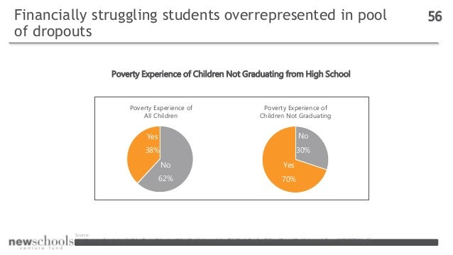 Financially struggling students overrepresented in pool of dropouts 56 Poverty Experience of Children Not Graduating from ...