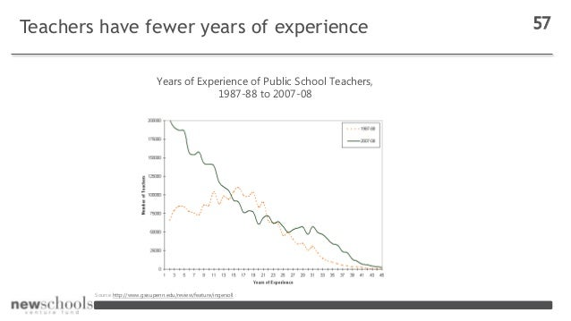 Teachers have fewer years of experience 57 Source http://www.gse.upenn.edu/review/feature/ingersoll : Years of Experience ...