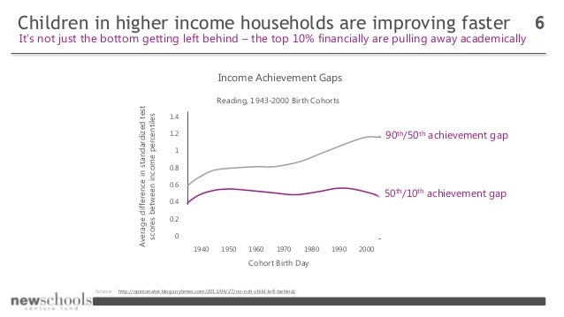 0 0.2 0.4 0.6 0.8 1 1.2 1.4 1940 1950 1960 1970 1980 1990 2000 Children in higher income households are improving faster 6...