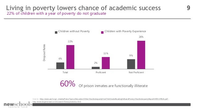Living in poverty lowers chance of academic success 9 22% of children with a year of poverty do not graduate 6% 2% 9% 22% ...
