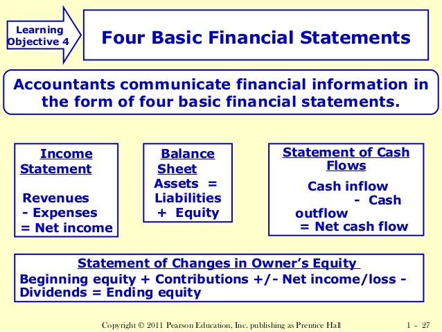 The Basic Features of the Four Financial Statements & Their Interrelationships
