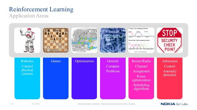 Reinforcement Learning - Learning from Experience like a Human