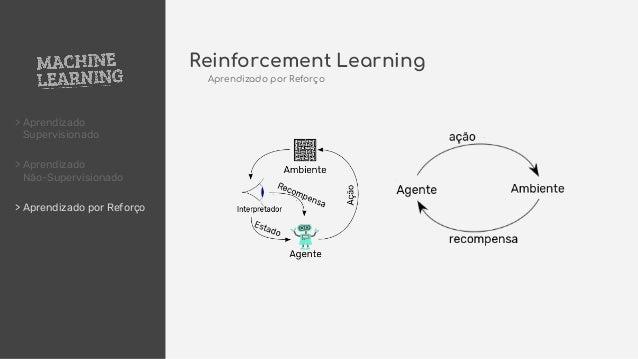 > Aprendizado Supervisionado > Aprendizado Não-Supervisionado > Aprendizado por Reforço Reinforcement Learning Aprendizado...
