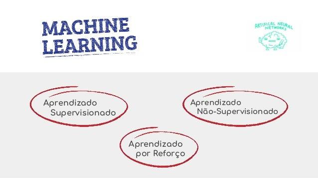 Aprendizado Supervisionado Aprendizado Não-Supervisionado Aprendizado por Reforço