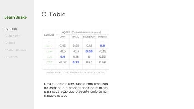 Learn Snake > Q-Table > Algoritmo > Ações > Recompensas > Estados Q-Table Uma Q-Table é uma tabela com uma lista de estado...