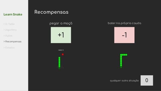 +1 -1 0 pegar a maçã bater na própria cauda qualquer outra situação RecompensasLearn Snake > Q-Table > Algoritmo > Ações >...
