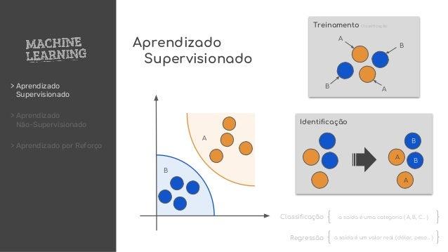 > Aprendizado Supervisionado > Aprendizado Não-Supervisionado > Aprendizado por Reforço A AB B Treinamento Classificação A...