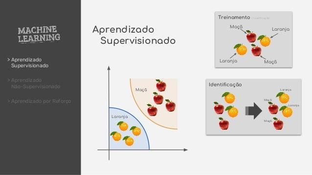 > Aprendizado Supervisionado > Aprendizado Não-Supervisionado > Aprendizado por Reforço Maçã Treinamento Classificação Maç...