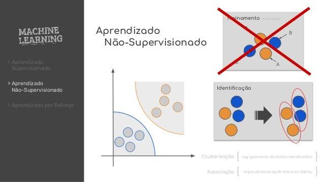 > Aprendizado Supervisionado > Aprendizado Não-Supervisionado > Aprendizado por Reforço A AB B Treinamento Classificação I...