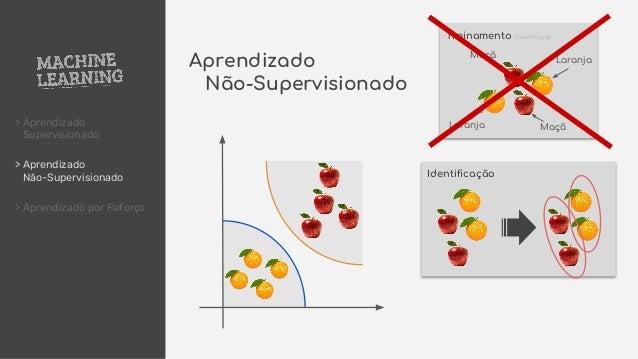 > Aprendizado Supervisionado > Aprendizado Não-Supervisionado > Aprendizado por Reforço Maçã Treinamento Classificação Ide...