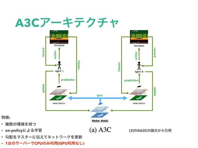 A3C [3] GA3C : • • on-policy • • 1 CPU (GPU )
