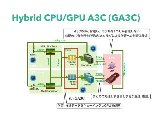 Hybrid CPU/GPU A3C (GA3C)