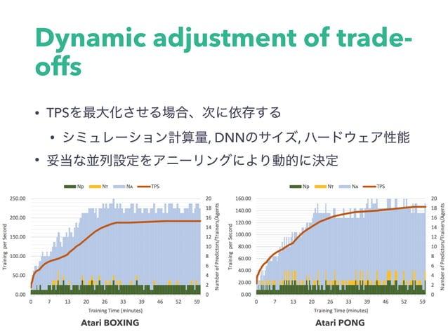 Dynamic adjustment of trade- offs • TPS • , DNN , • Atari BOXING Atari PONG