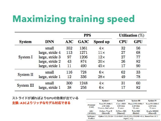 Maximizing training speed GPU : A3C