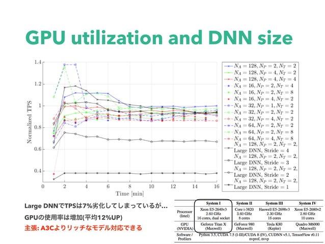 GPU utilization and DNN size Large DNN TPS 7% … GPU ( 12%UP) : A3C