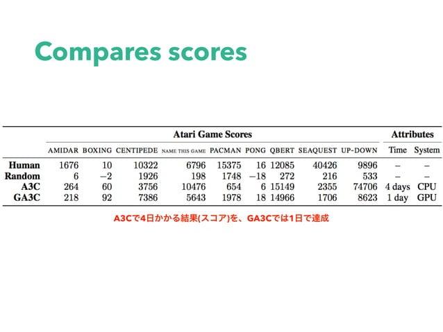 Compares scores A3C 4 ( ) GA3C 1