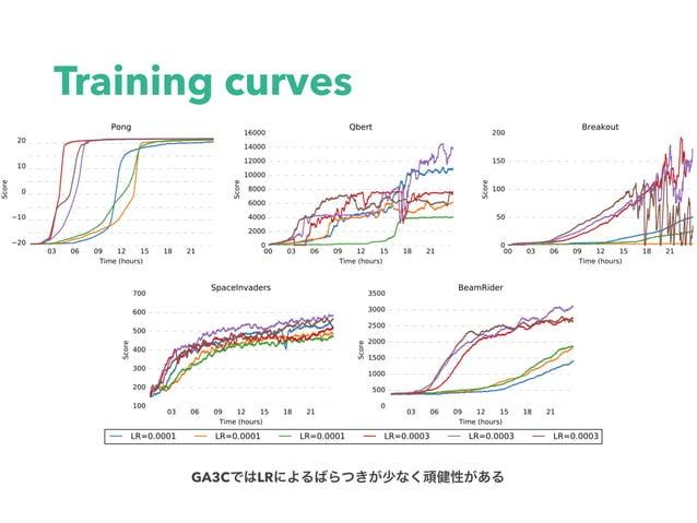 Training curves GA3C LR