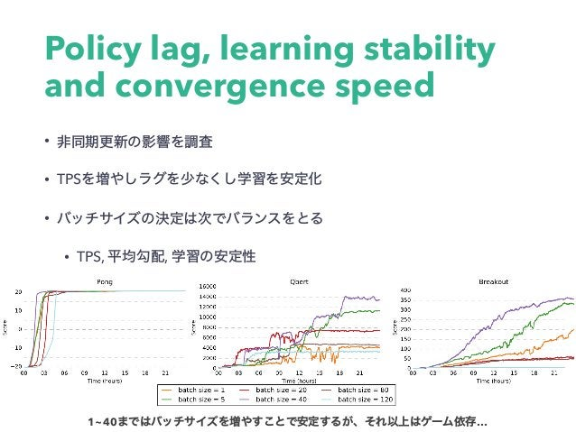 Policy lag, learning stability and convergence speed • • TPS • • TPS, , 1~40 …