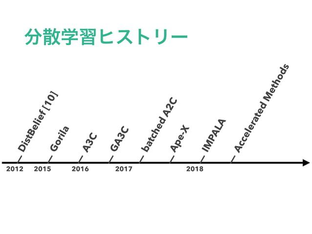 DistBelief[10] A3C GA3C batchedA2C IMPALA Gorila Ape-X AcceleratedMethods 2012 2015 2016 2017 2018