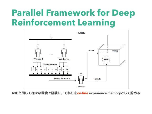 Parallel Framework for Deep Reinforcement Learning A3C on-line experience memory