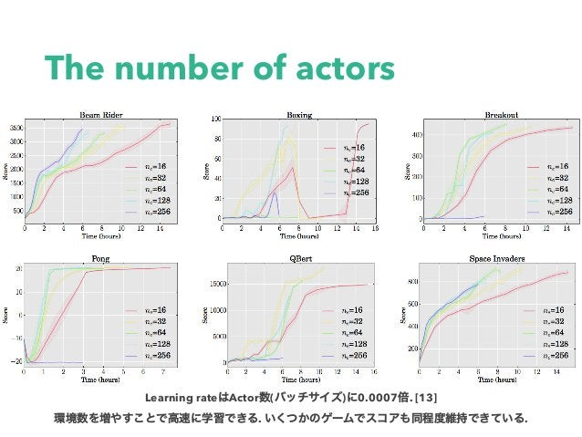 The number of actors Learning rate Actor ( ) 0.0007 . [13] . .