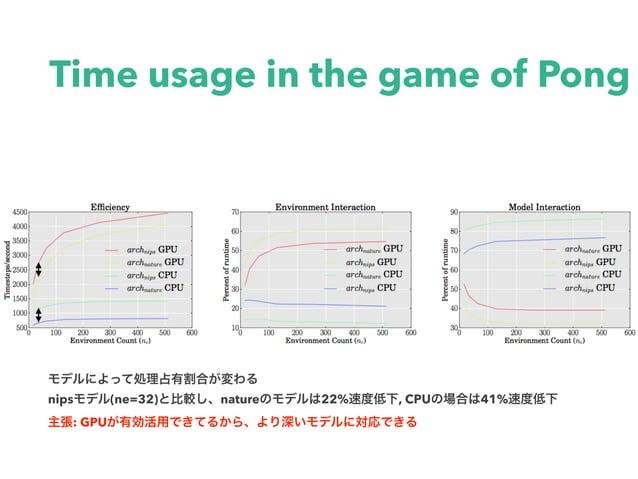 Time usage in the game of Pong nips (ne=32) nature 22% , CPU 41% : GPU
