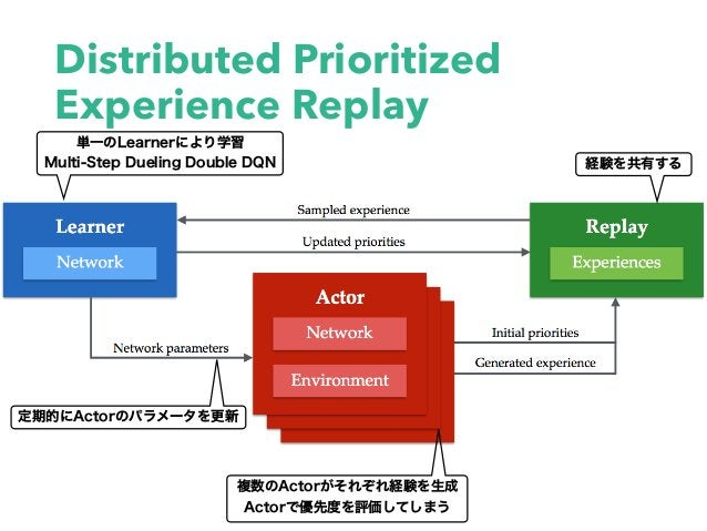 Distributed Prioritized Experience Replay