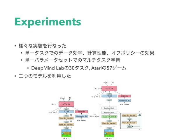 Computational Performance • A3C, Batched A2C (Shallow Model)