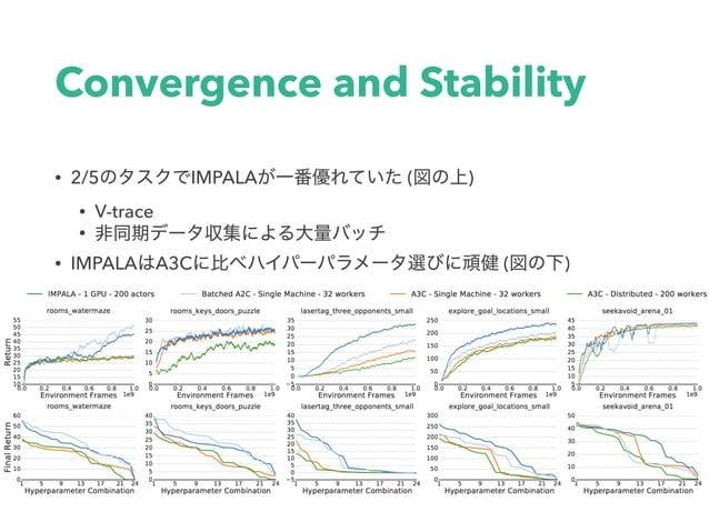 V-trace Analysis • No-correction:Nooff-policy • ε-correction • logπが⼩さくなりすぎないように 勾配計算時に微⼩εを加算 • 1-stepimportancesampl...