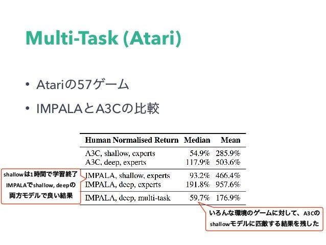 IMPALA • IMPALA • • オフポリシーアルゴリズムV-trace • 他のオフポリシーActor-Critic⼿法と⽐較して安定 • 実験 • DMLab-30とAtari57でのマルチタスク学習 • A3C⽐較して優れた...