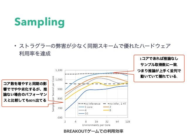 A2C • • A2C 0.0007×Num_Actors シミュレータ数を16~512(バッチサイズを80~2560)に 増やしていくと、徐々にサンプル効率が悪くなっている