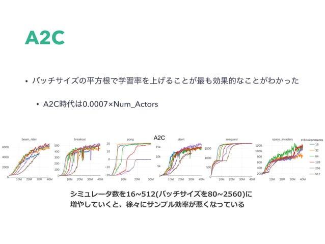 PPO • PPO (8 ×256=2048) • 環境1つあたりのバッチサイズを256から4に減らしていった 並列性を⾼くするとよくなったゲームもあれば悪くなったものもあった