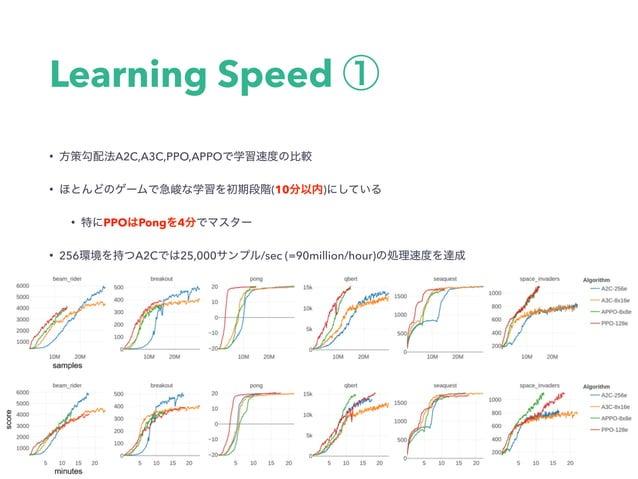 50 million PolicyGradientLearning 8つのGPUを使って6倍⾼速化 Q-Learning 50millionステップ達成時間の計測 DQNでは1GPU,5CPUで8時間程度 Categorical...