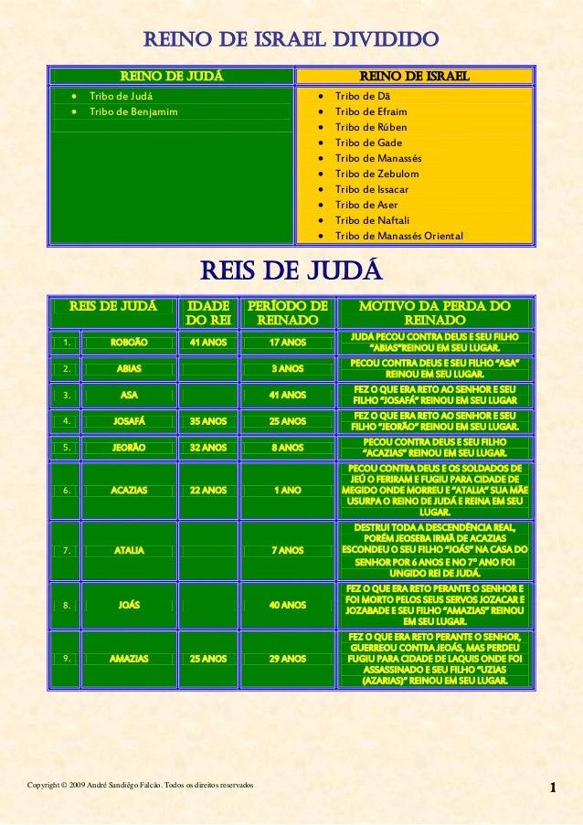 Copyright © 2009 André Sandiêgo Falcão. Todos os direitos reservados 1 REINO DE ISRAEL DIVIDIDO REINO DE JUDÁ REINO DE ISR...