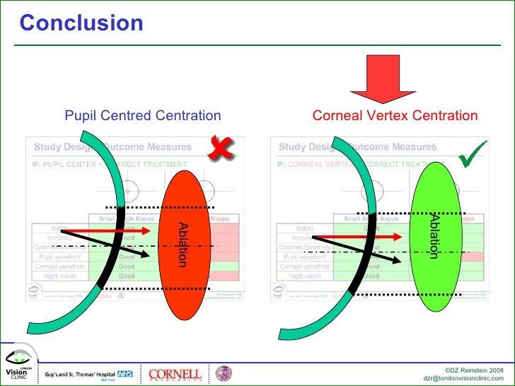 Centration of Hyperopic Corneal Ablations: Corneal Vertex vs