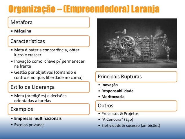 Organização – (Empreendedora) Laranja Metáfora • Máquina Características • Meta é bater a concorrência, obter lucro e cres...