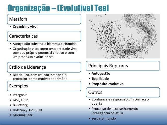 Organização – (Evolutiva) Teal Metáfora • Organismo vivo Características • Autogestão substitui a hierarquia piramidal • O...