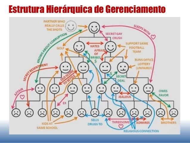 Estrutura Hierárquica de Gerenciamento