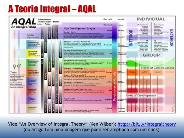 "A Teoria Integral – AQAL Vide ""An Overview of Integral Theory"" (Ken Wilber): http://bit.ly/integraltheory (no artigo tem u..."