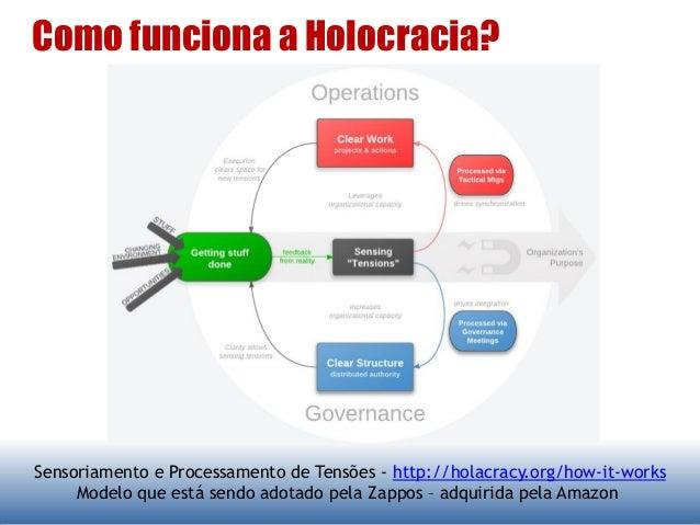 Como funciona a Holocracia? Sensoriamento e Processamento de Tensões - http://holacracy.org/how-it-works Modelo que está s...