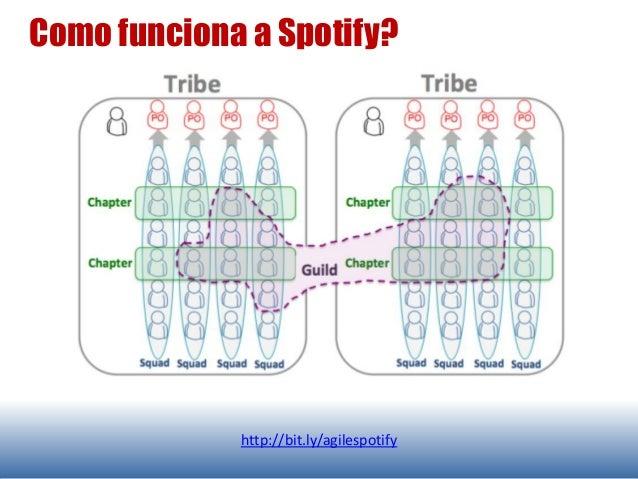 Como funciona a Spotify? http://bit.ly/agilespotify