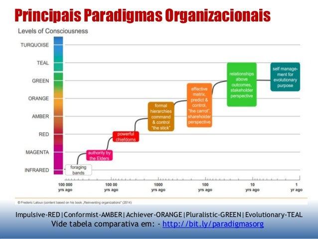 Principais Paradigmas Organizacionais Impulsive-RED Conformist-AMBER Achiever-ORANGE Pluralistic-GREEN Evolutionary-TEAL V...